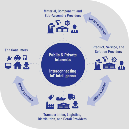 Quick and easy manufacturing using IoT solutions