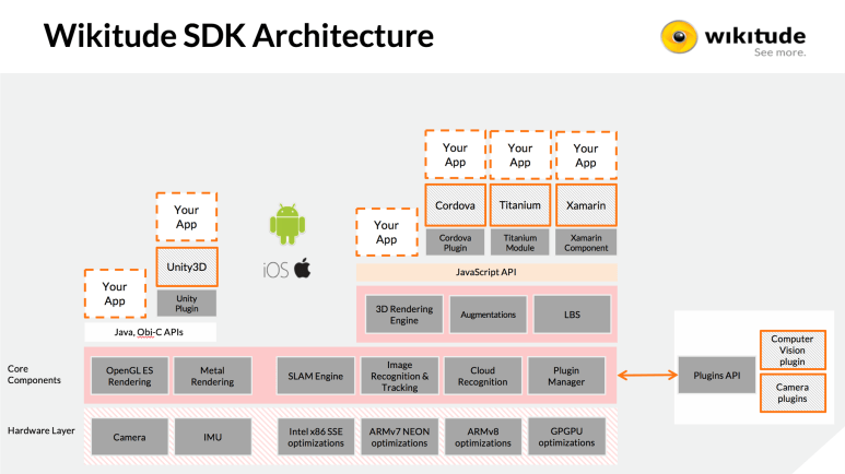sdk7_architecture