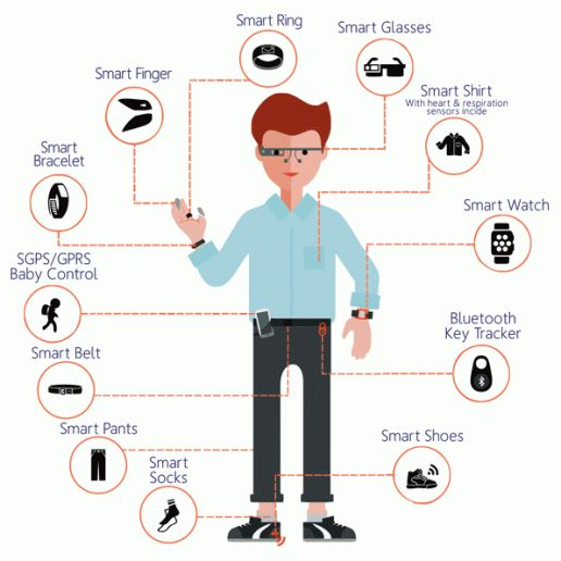 Wearable Devices and apps