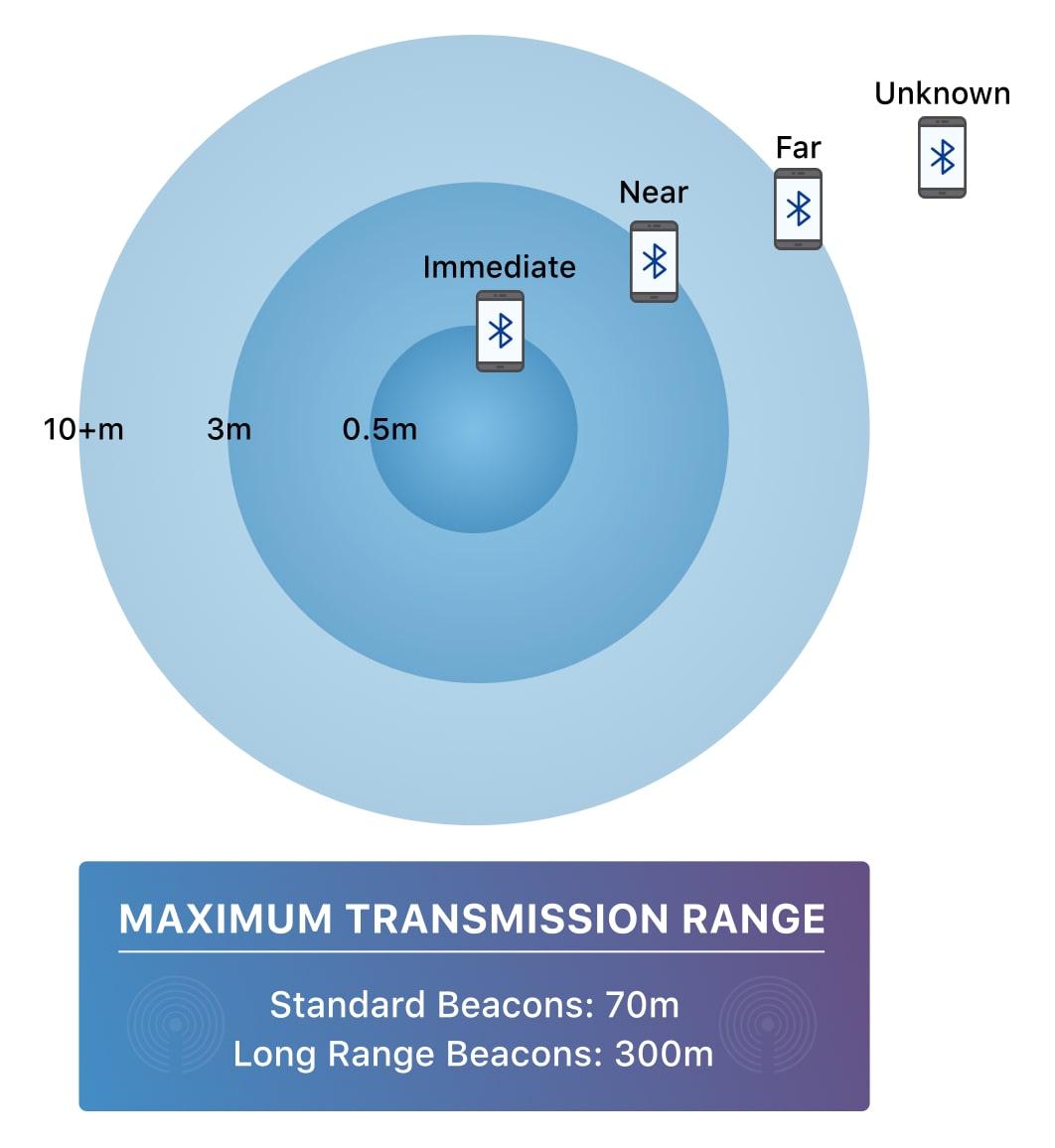 iBeacon_Range