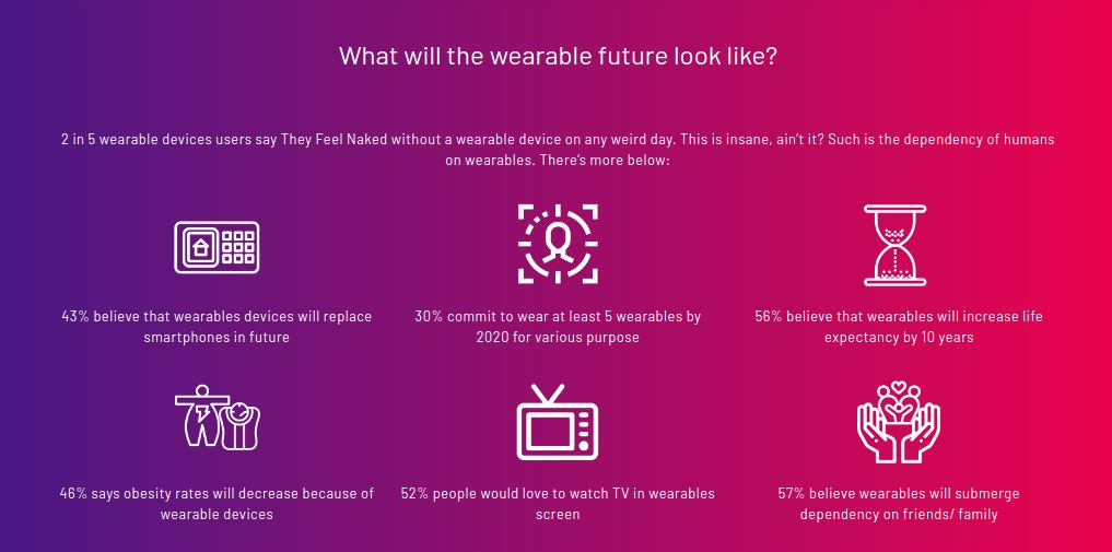 wearable-future-letsnurture